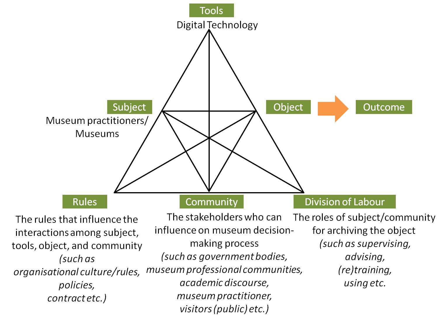 A Conceptual Framework For Analysing Social Systems